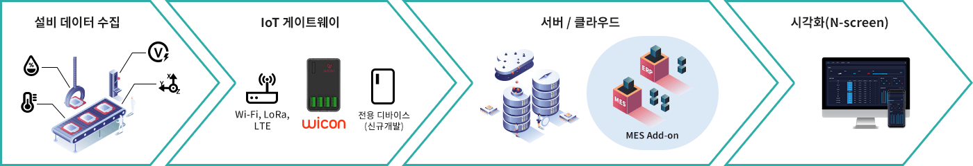 MES Add-on Solution 적용 Process